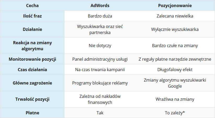AdWords czy pozycjonowanie? Podsumowanie