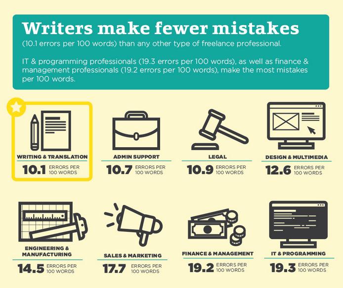 Błędy popełniane przez pisarzy