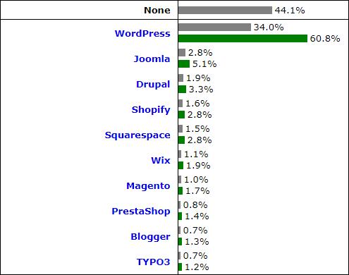 Jak stworzyć dobry blog? - popularność CMS