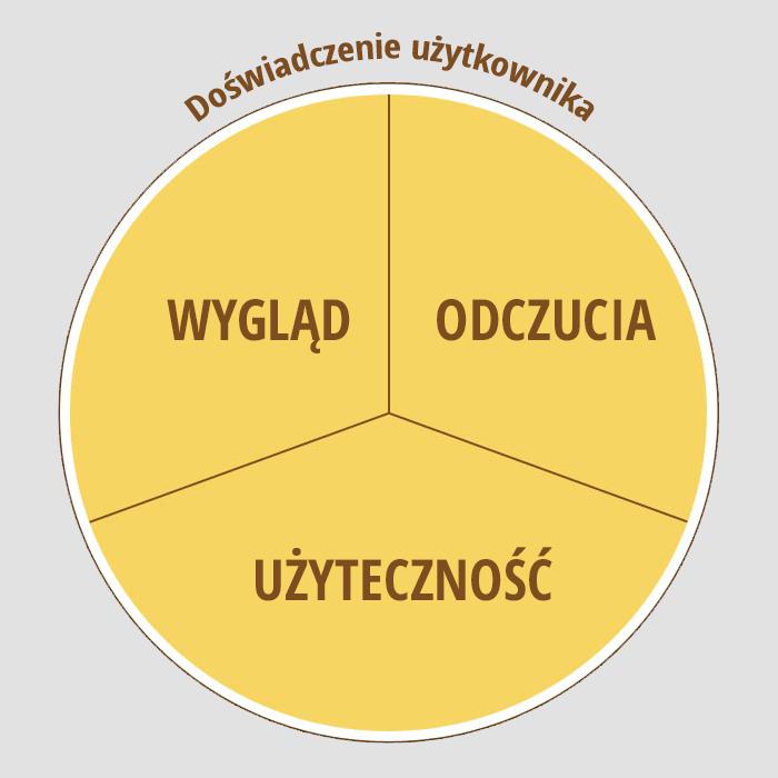 Doświadczenie użytkownika - UX