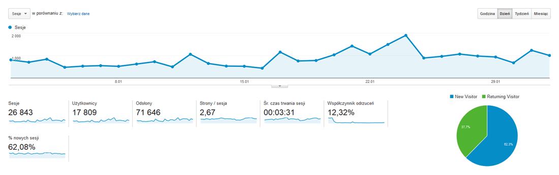 Przykład Google Analytics