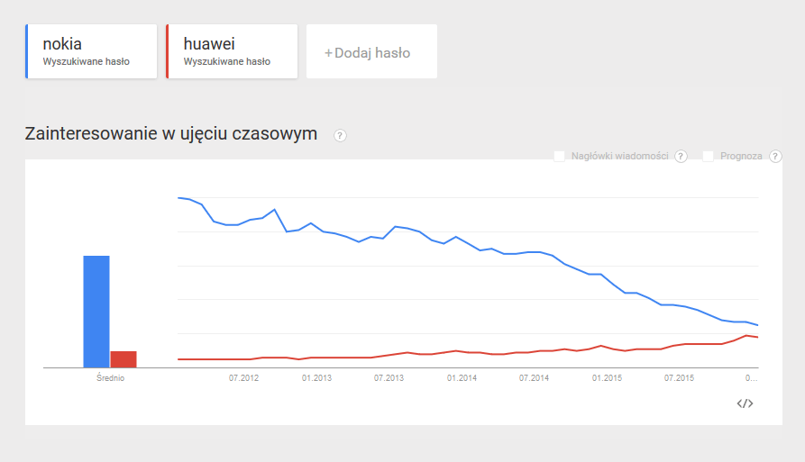 Google Trends - Nokia i Huawei