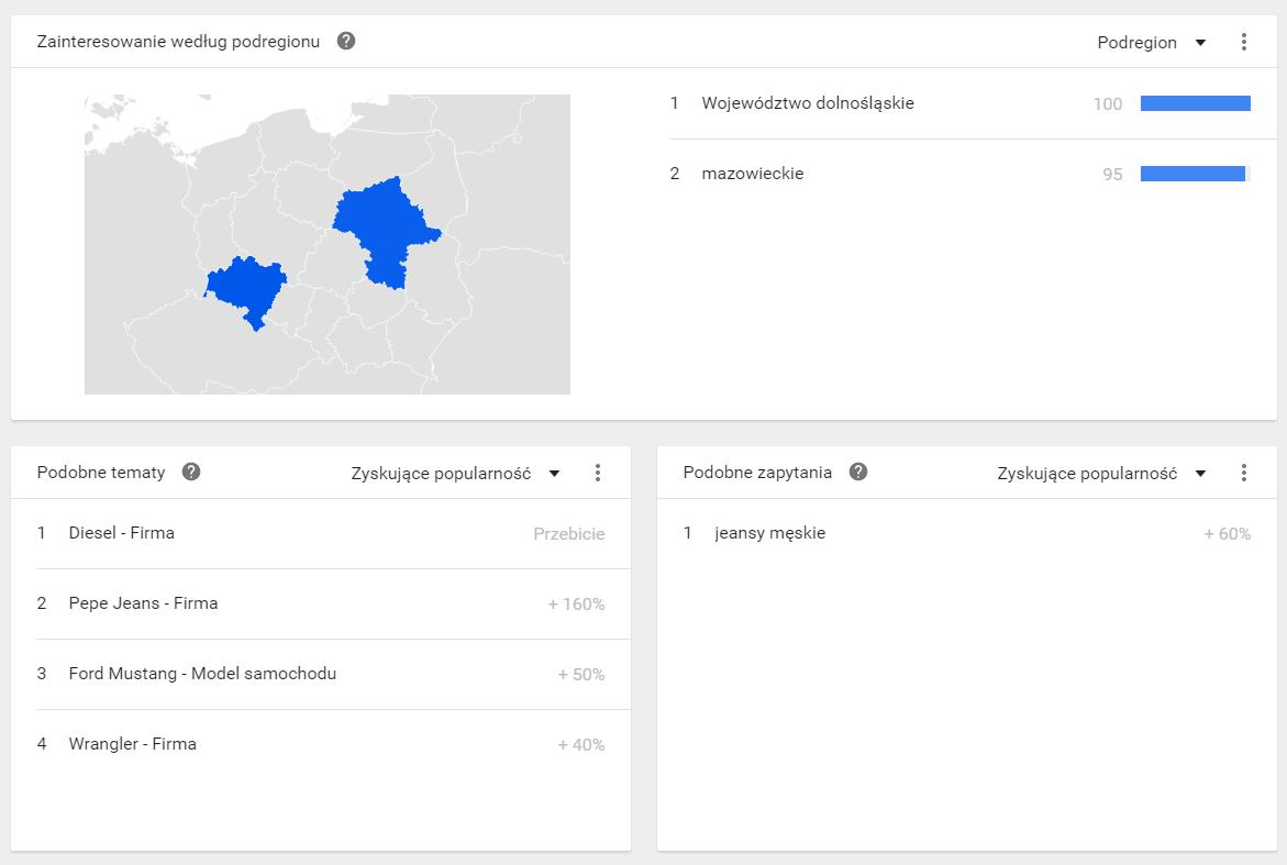Google Trends - podobne zapytania i tematy w lokalizacji