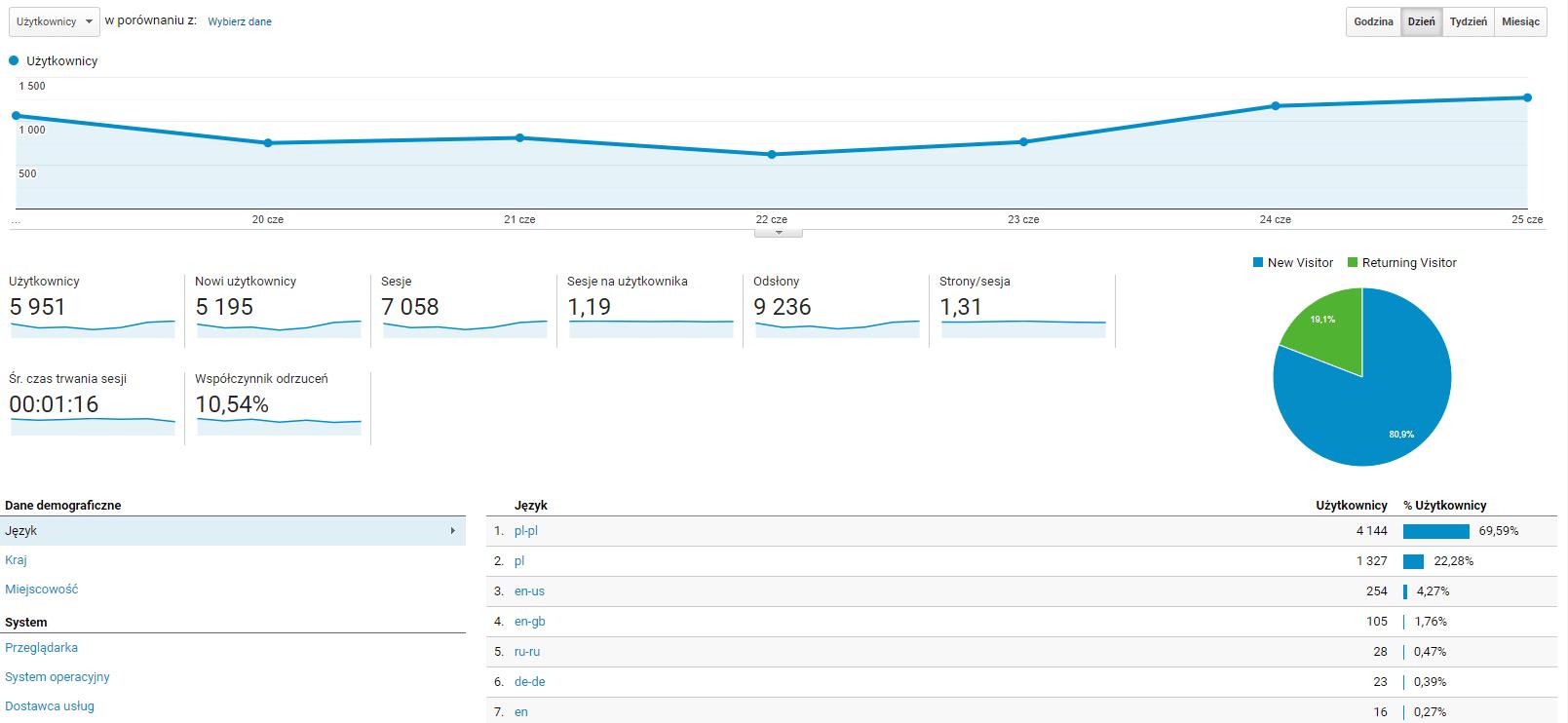 Jak korzystać z Analytics? - odbiorcy