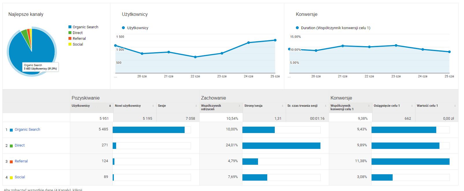 Jak korzystać z Analytics? - pozyskiwanie