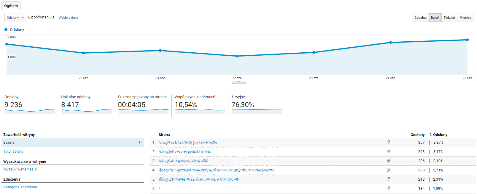 Jak korzystać z Analytics Google? - zachowanie