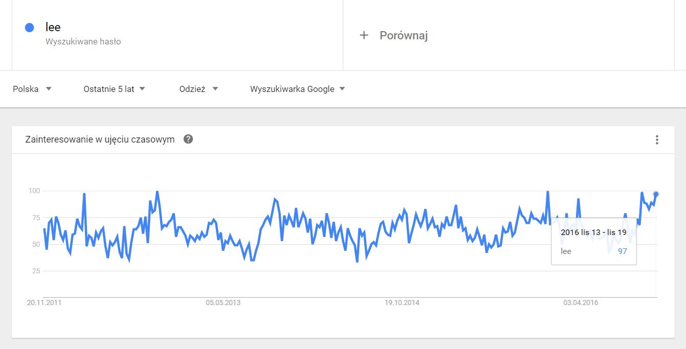 Konkretna marka w Google Trends