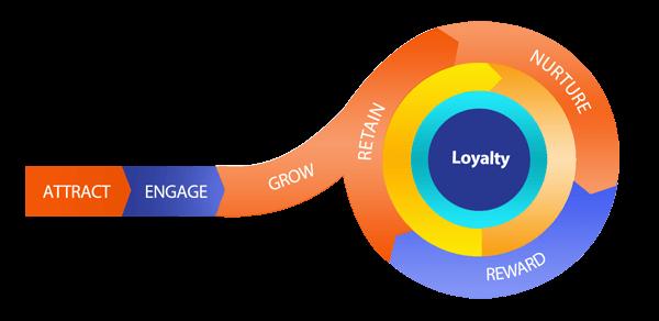 Lojalność klientów - infografika