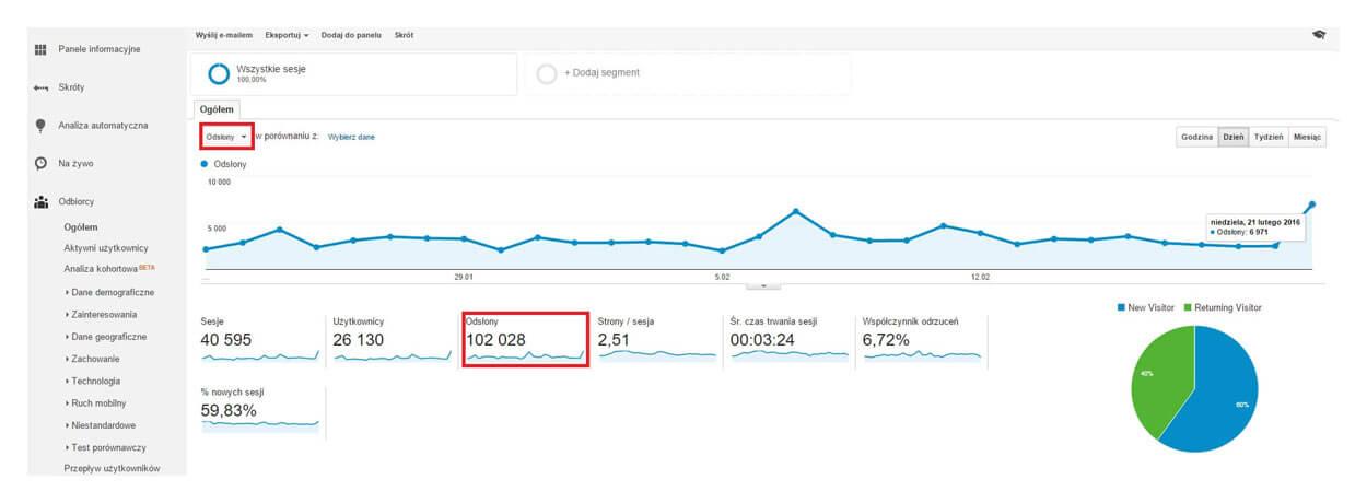 Odsłony w Google Analytics