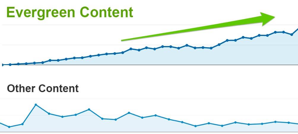 Evergreen content i popularność długich tekstów