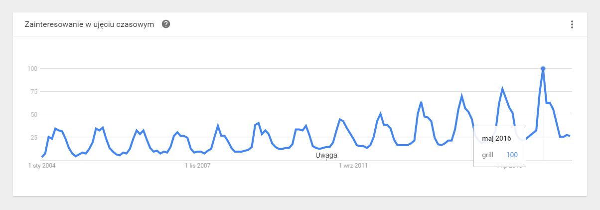 Popularność słowa grill