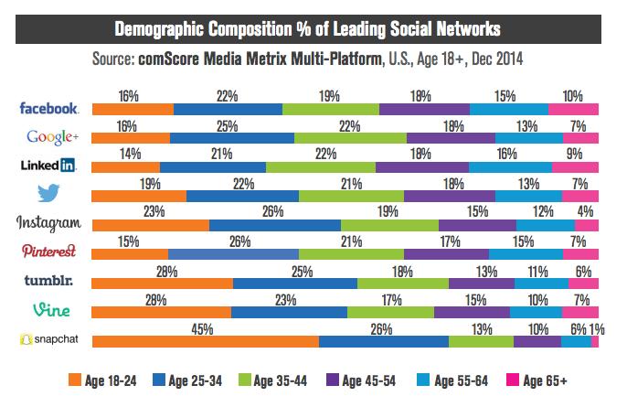 Popularność social media