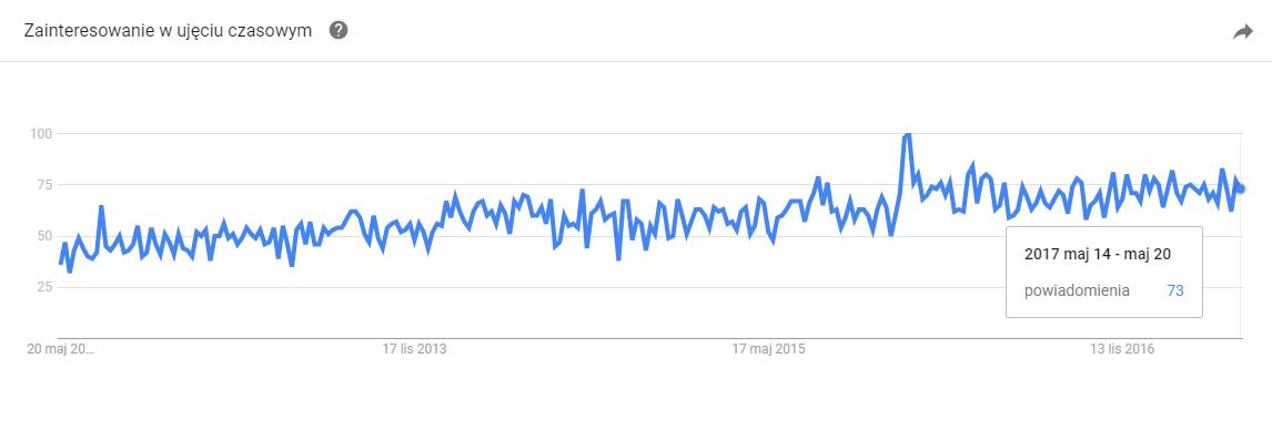 Powiadomienia WordPress - trendy
