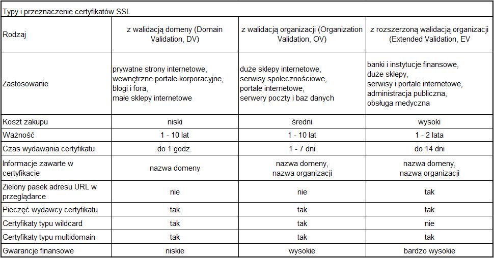 Różnice w SSL