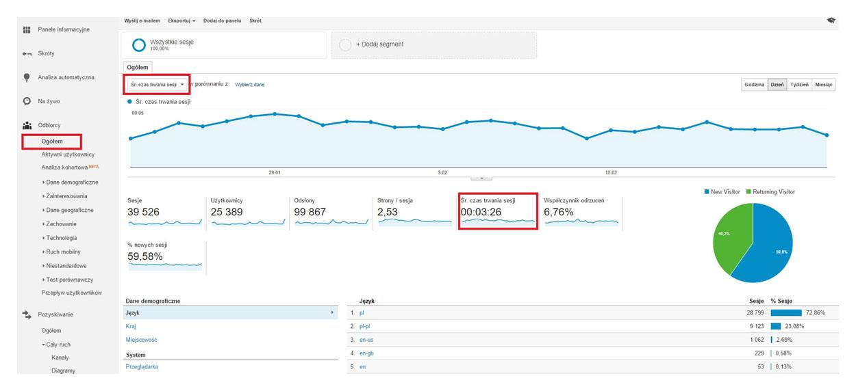 Google Analytics - średni czas trwania sesji