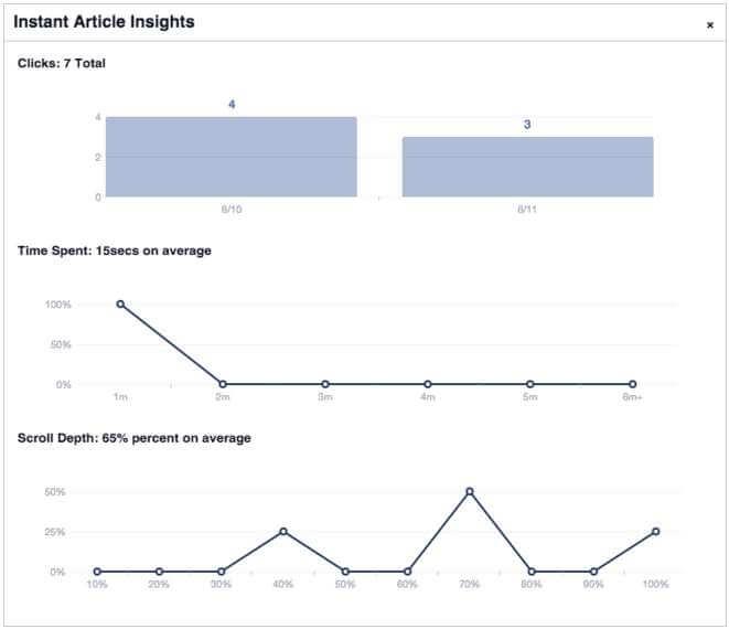 Statystyki ekspresowych artykułów na Facebooku