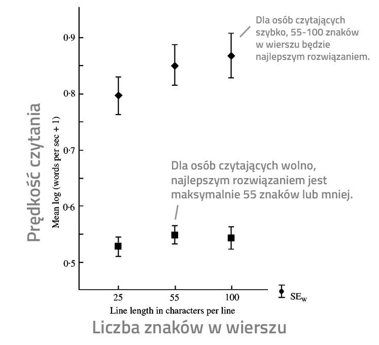 Wykres - szybkie czytanie vs wolne czytanie