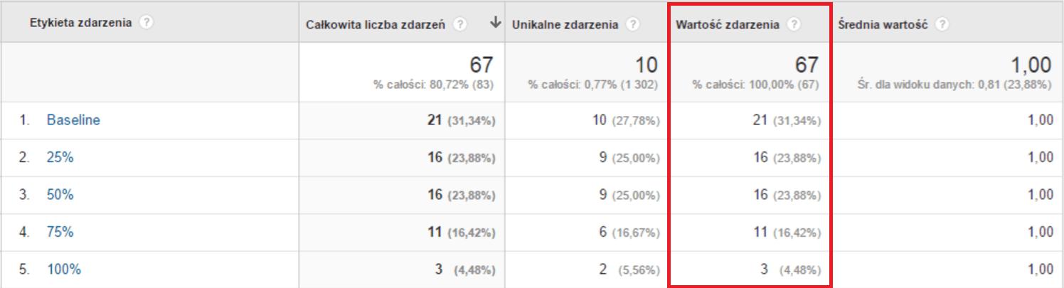 Wartość zdarzenia w Google Analytics
