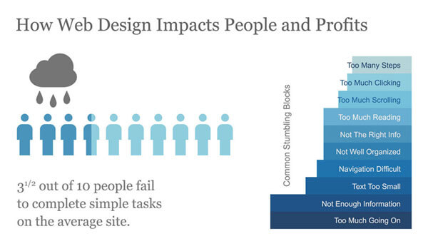 Wpływ designu na użytkowników