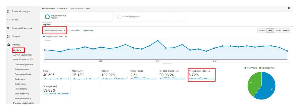 Współczynnik odrzuceń w Google Analytics