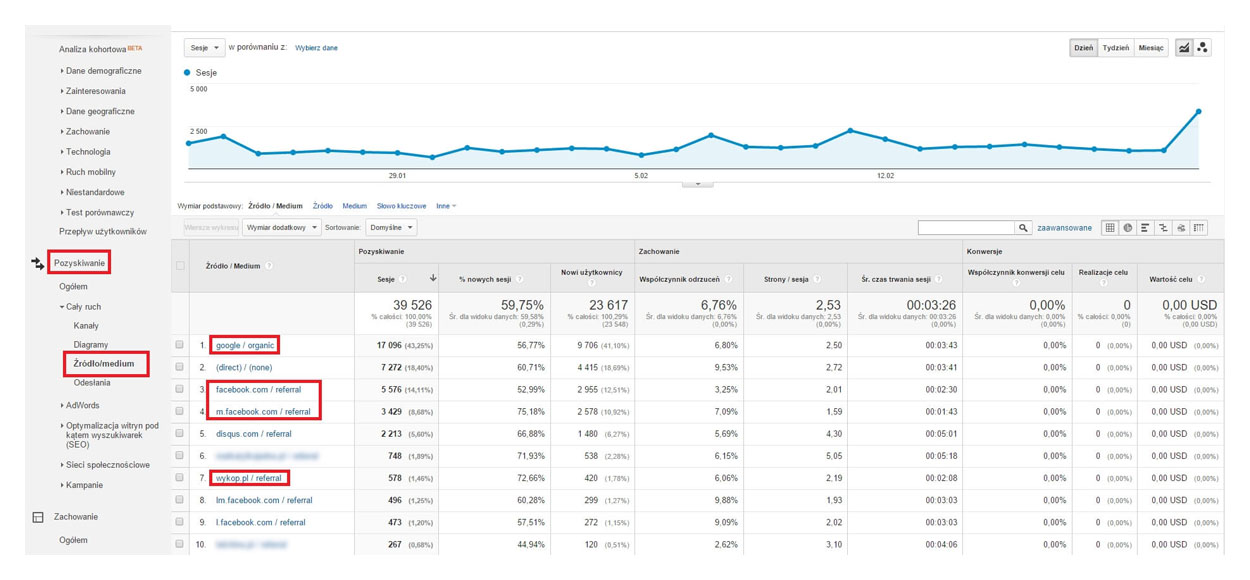 Źródło medium - Google Analytics