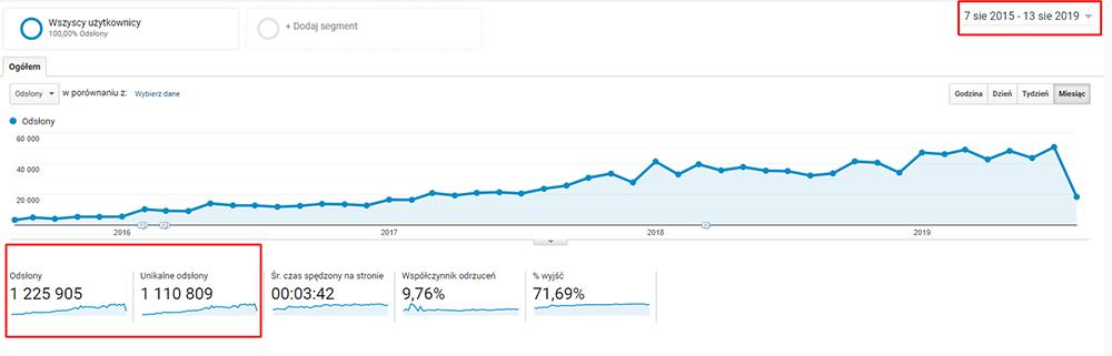 Jak mierzyć skuteczność strony internetowej?